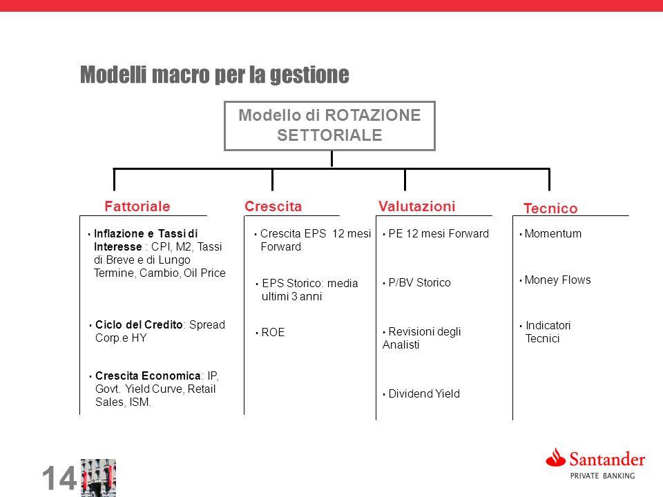 14 Modelli macro per la gestione Modello di ROTAZIONE SETTORIALE Fattoriale Crescita Valutazioni Tecnico Inflazione e Tassi di Interesse : CPI, M2, Ta