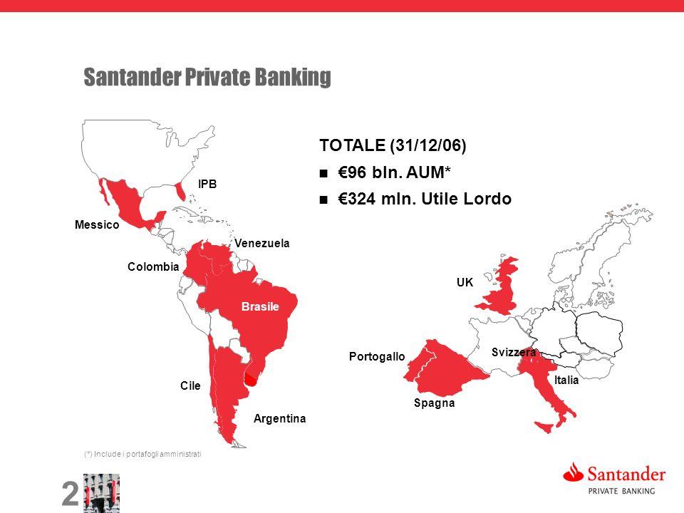 2 Brasile Spagna Argentina Cile Messico Venezuela Colombia UK Portogallo Italia TOTALE (31/12/06) 96 bln. AUM* 324 mln. Utile Lordo IPB (*) Include i