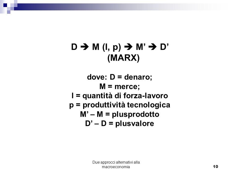 Due approcci alternativi alla macroeconomia10 D M (l, p) M D (MARX) dove: D = denaro; M = merce; l = quantità di forza-lavoro p = produttività tecnologica M – M = plusprodotto D – D = plusvalore