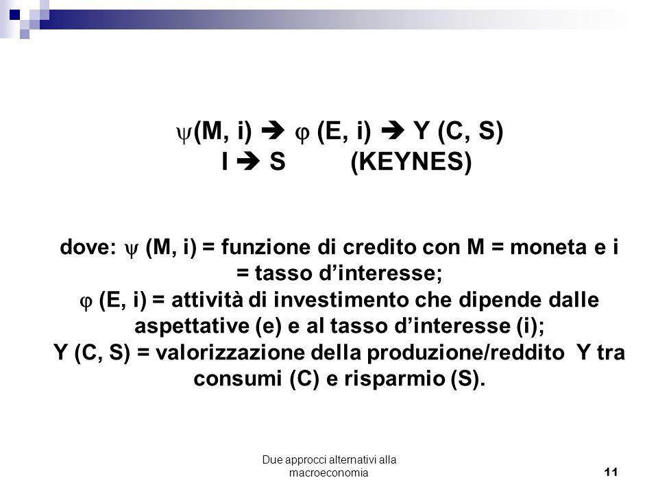 Due approcci alternativi alla macroeconomia11 (M, i) (E, i) Y (C, S) I S (KEYNES) dove: (M, i) = funzione di credito con M = moneta e i = tasso dinteresse; (E, i) = attività di investimento che dipende dalle aspettative (e) e al tasso dinteresse (i); Y (C, S) = valorizzazione della produzione/reddito Y tra consumi (C) e risparmio (S).