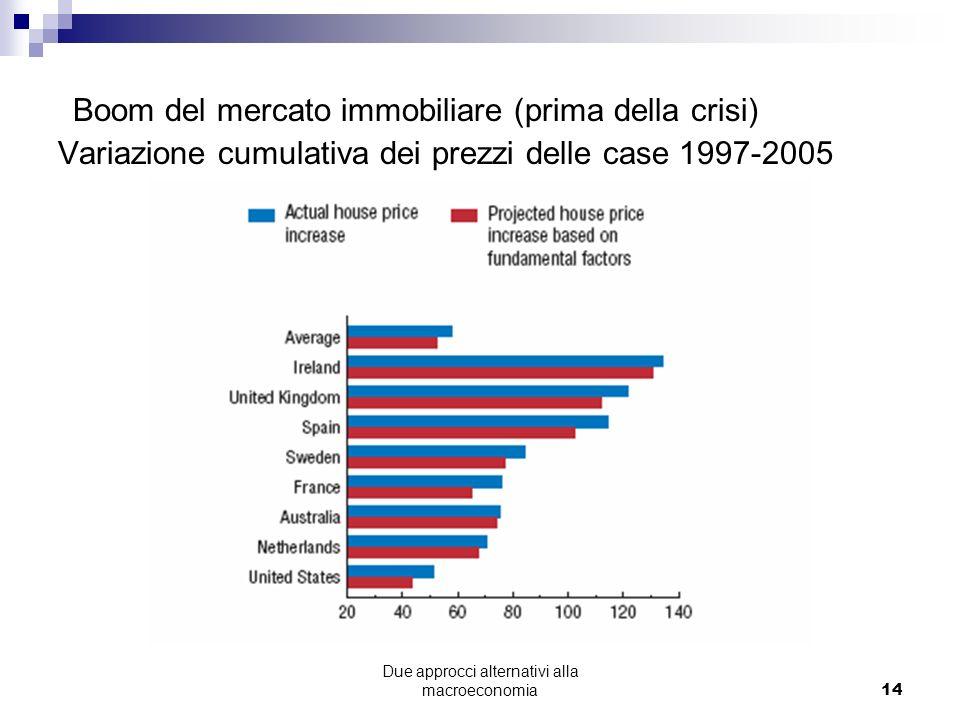 Due approcci alternativi alla macroeconomia14 Boom del mercato immobiliare (prima della crisi) Variazione cumulativa dei prezzi delle case 1997-2005