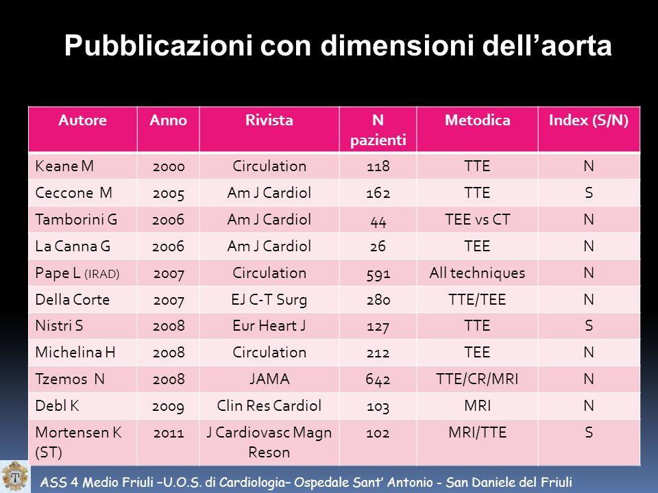 ASS 4 Medio Friuli –U.O.S. di Cardiologia– Ospedale Sant Antonio - San Daniele del Friuli Pubblicazioni con dimensioni dellaorta AutoreAnnoRivistaN pa