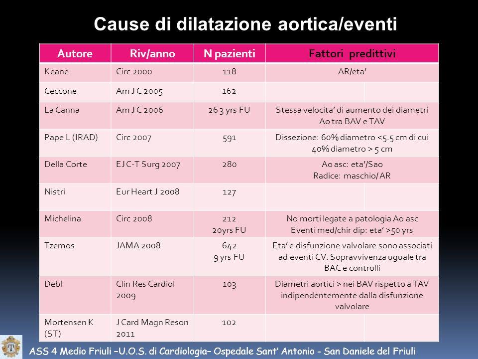 ASS 4 Medio Friuli –U.O.S. di Cardiologia– Ospedale Sant Antonio - San Daniele del Friuli Cause di dilatazione aortica/eventi AutoreRiv/annoN pazienti