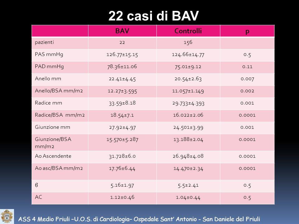 ASS 4 Medio Friuli –U.O.S. di Cardiologia– Ospedale Sant Antonio - San Daniele del Friuli 22 casi di BAV BAVControllip pazienti22156 PAS mmHg126.77±15