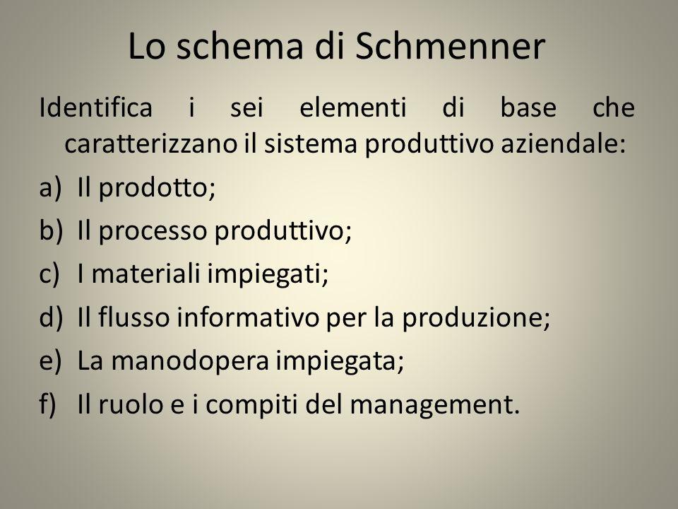 Lo schema di Schmenner Identifica i sei elementi di base che caratterizzano il sistema produttivo aziendale: a)Il prodotto; b)Il processo produttivo;