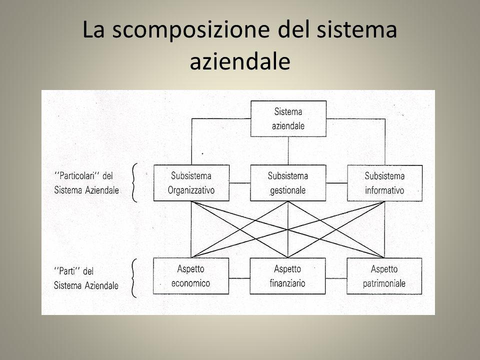 La scomposizione del sistema aziendale