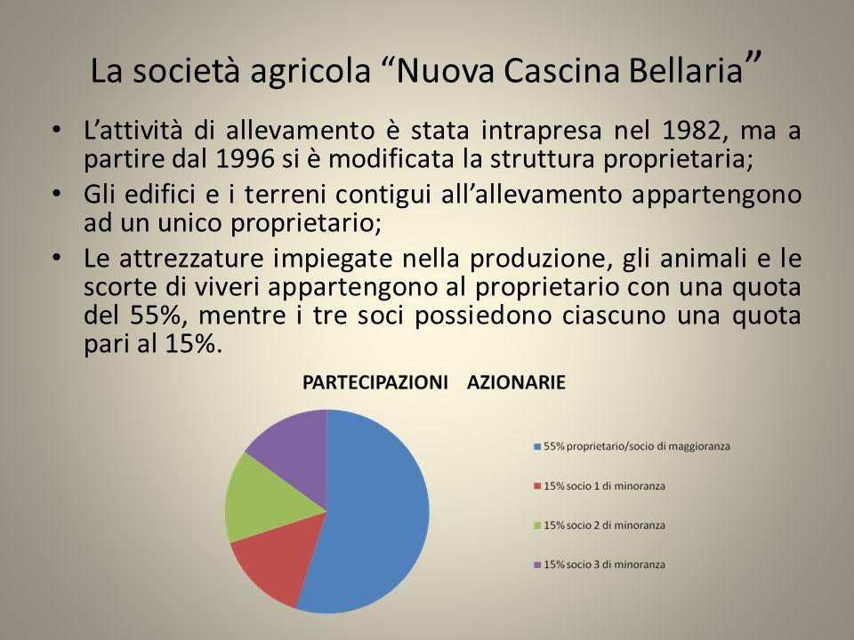 La società agricola Nuova Cascina Bellaria Lattività di allevamento è stata intrapresa nel 1982, ma a partire dal 1996 si è modificata la struttura pr