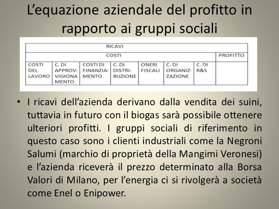 Lequazione aziendale del profitto in rapporto ai gruppi sociali I ricavi dellazienda derivano dalla vendita dei suini, tuttavia in futuro con il bioga