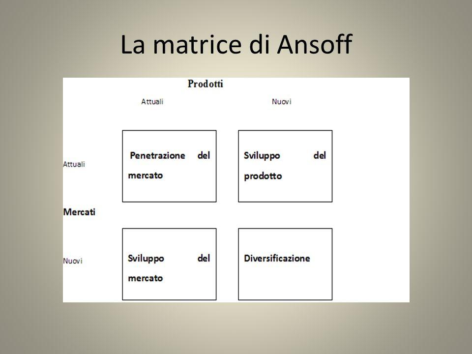 La matrice di Ansoff