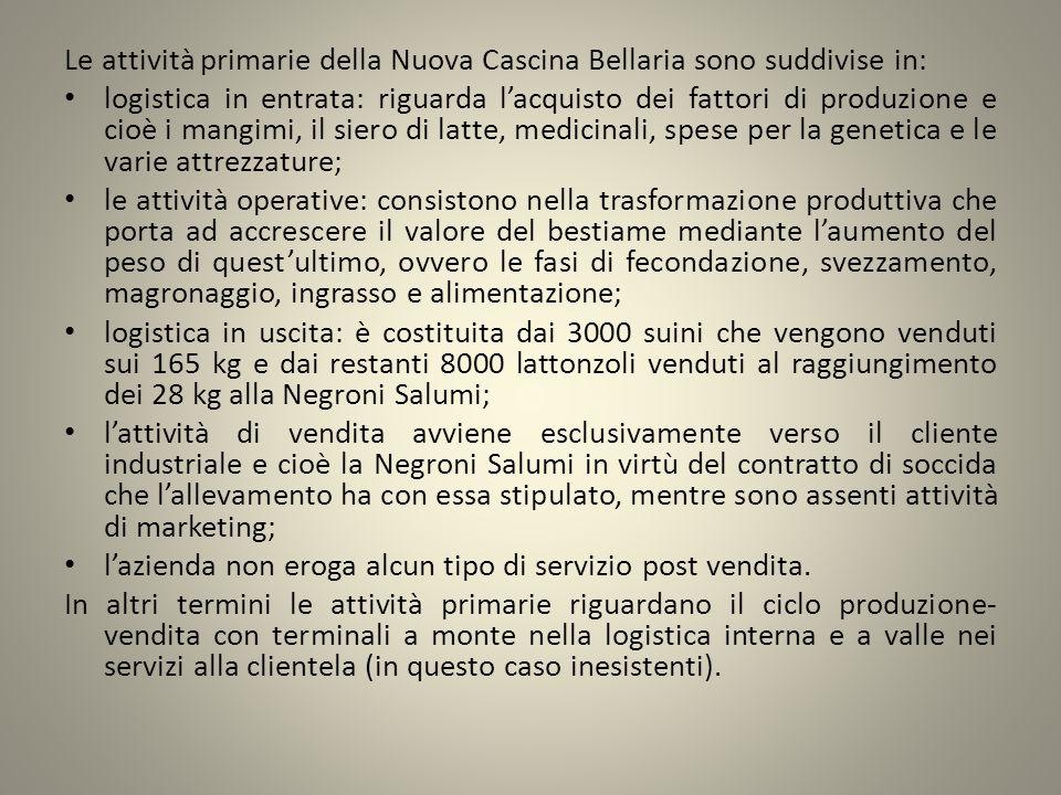 Le attività primarie della Nuova Cascina Bellaria sono suddivise in: logistica in entrata: riguarda lacquisto dei fattori di produzione e cioè i mangi