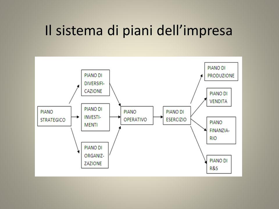 Il sistema di piani dellimpresa