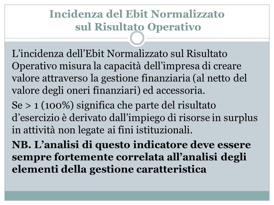 Incidenza del Ebit Normalizzato sul Risultato Operativo Lincidenza dellEbit Normalizzato sul Risultato Operativo misura la capacità dellimpresa di cre