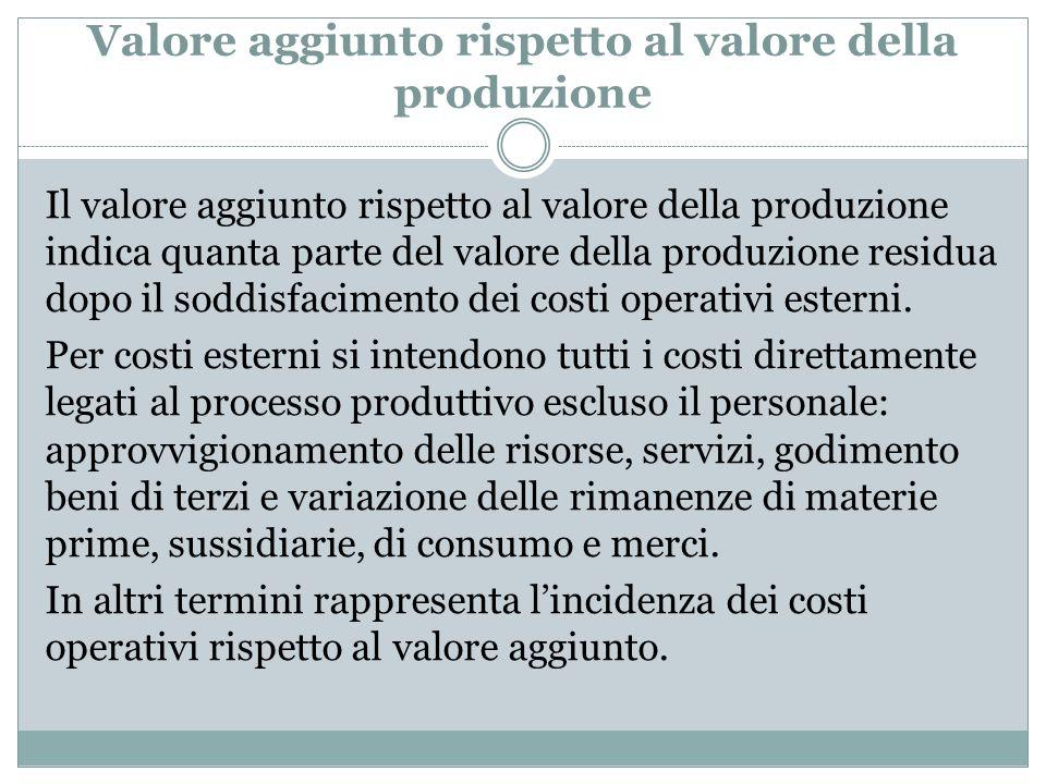 Valore aggiunto rispetto al valore della produzione Il valore aggiunto rispetto al valore della produzione indica quanta parte del valore della produz