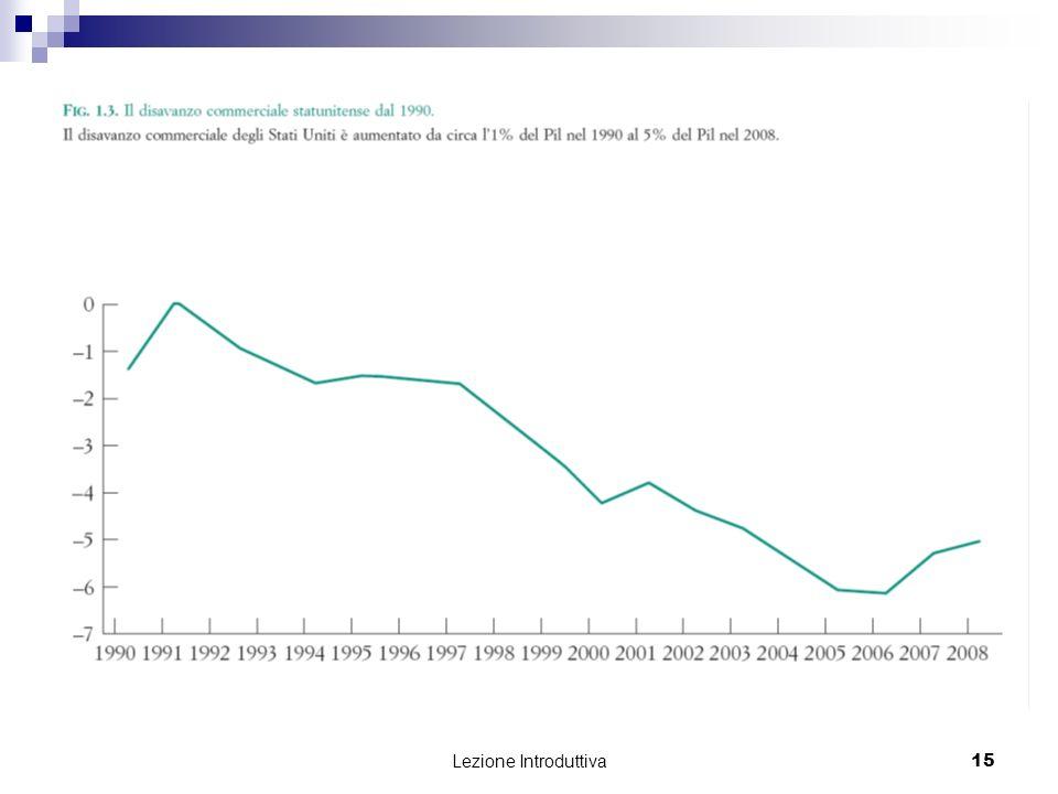 Lezione Introduttiva 16 I paesi emergenti crescono di più di quelli industrializzati I paesi industrializzati investono più di quanto risparmiano; i paesi emergenti fanno il contrario Deficit vs.
