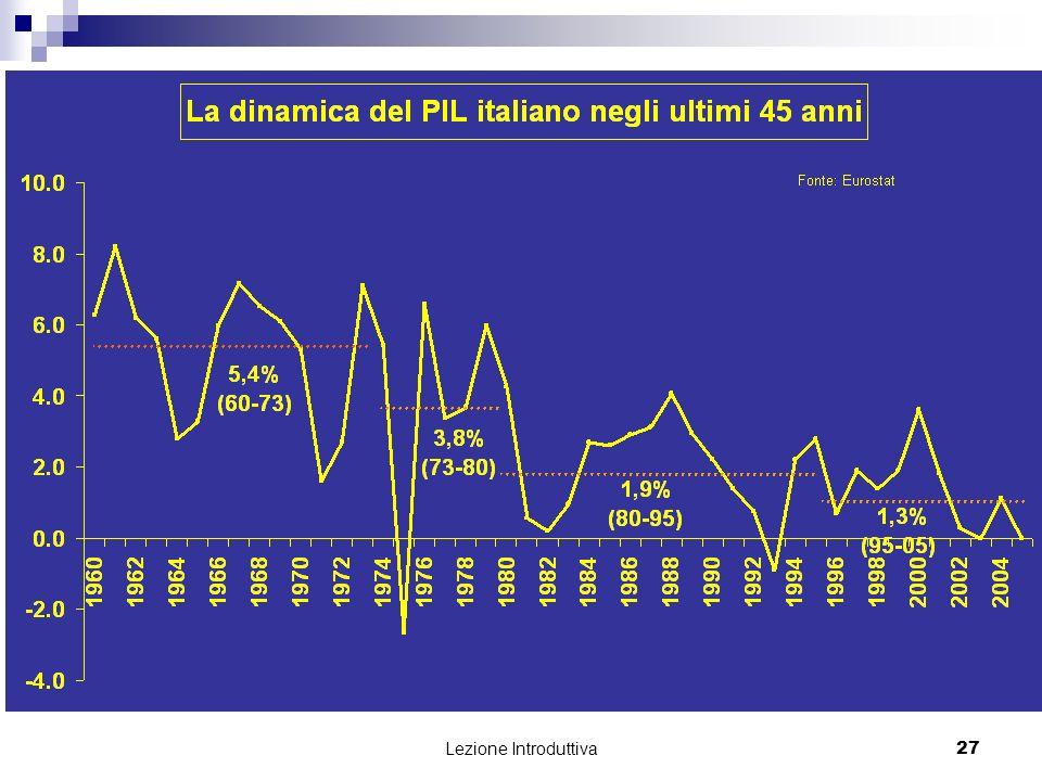 Lezione Introduttiva 28 La crescita italiana rispetto a quattro grandi paesi europei Fonte: Groningen Growth and Development Centre, Total Economy Database, 2007, http://www.ggdc.net