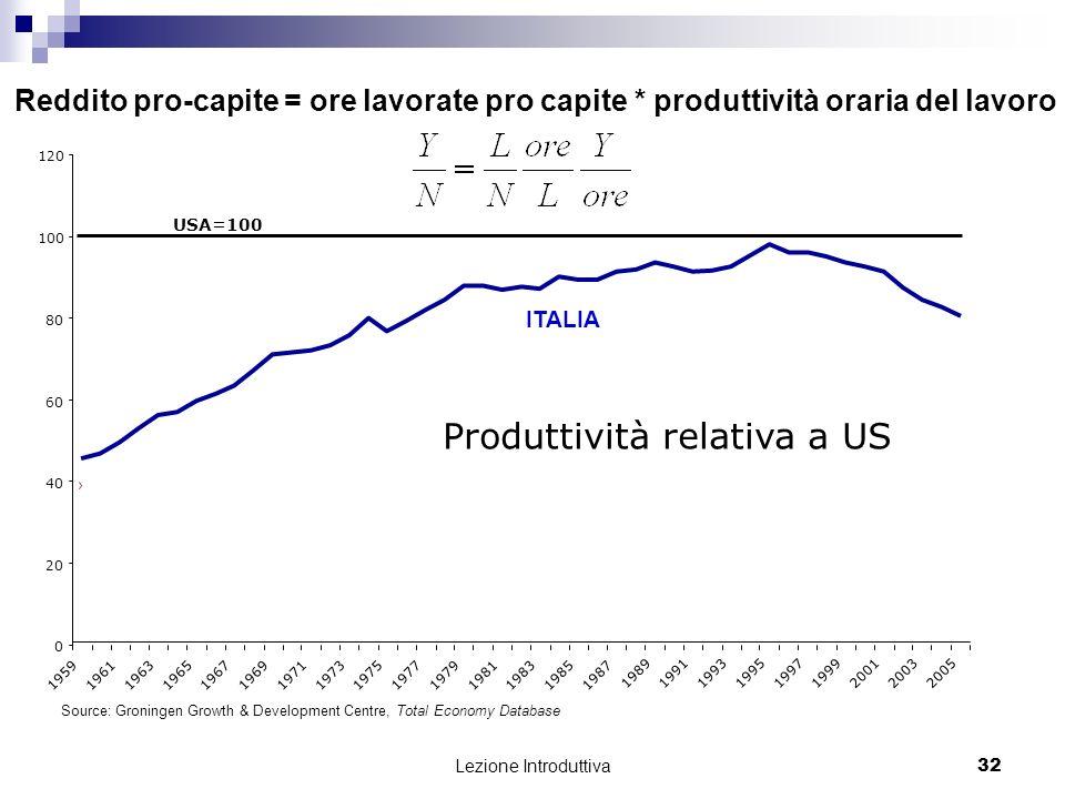 Lezione Introduttiva 33 tasso di crescita medio produttività 1990-2004