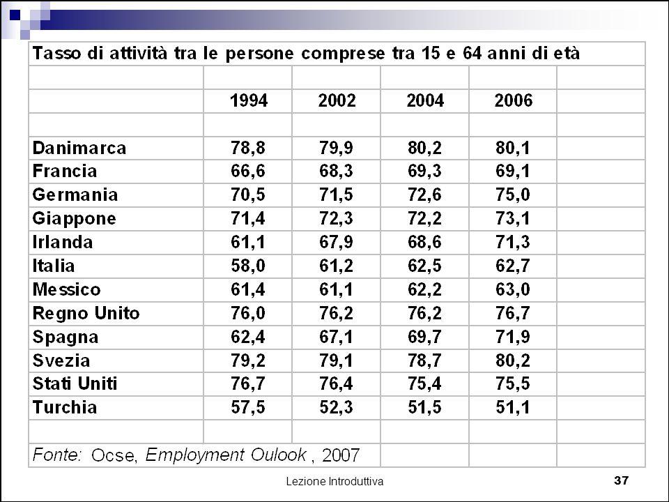 Lezione Introduttiva 38 Italia ha tasso di occupazione molto basso dovuto a bassa partecipazione donne e over 55 e alta disoccupazione giovanile È, assieme alla Spagna, paese di più forte immigrazione.