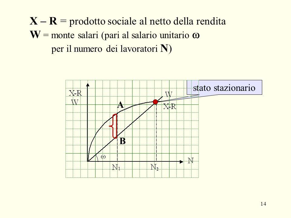 14 X – R = prodotto sociale al netto della rendita W = monte salari (pari al salario unitario per il numero dei lavoratori N ) stato stazionario A B