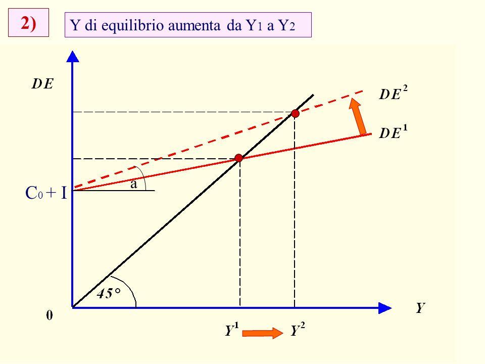 17 Y di equilibrio aumenta da Y 1 a Y 2 2) a C 0 + I