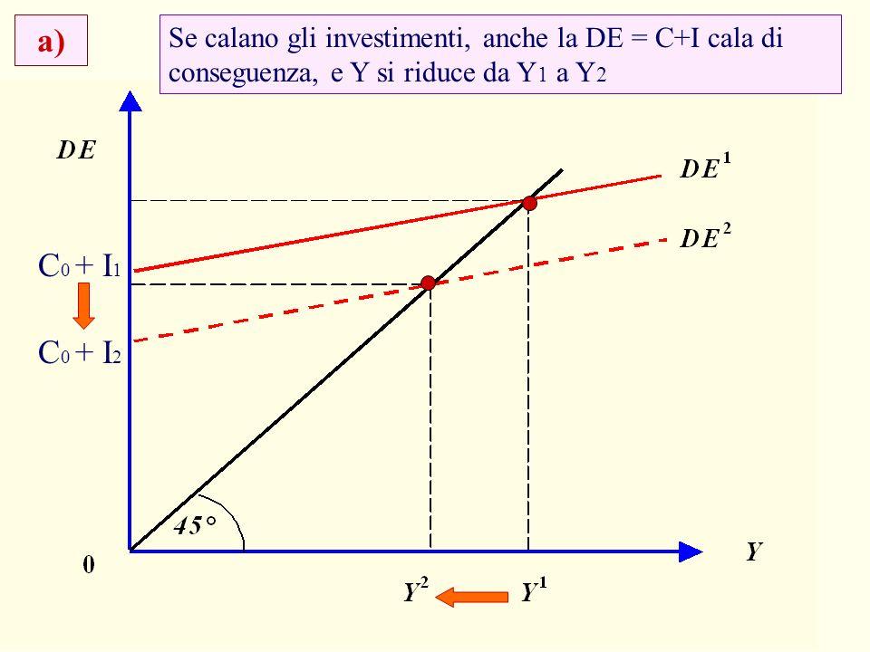 20 Se calano gli investimenti, anche la DE = C+I cala di conseguenza, e Y si riduce da Y 1 a Y 2 a) C 0 + I 1 C 0 + I 2