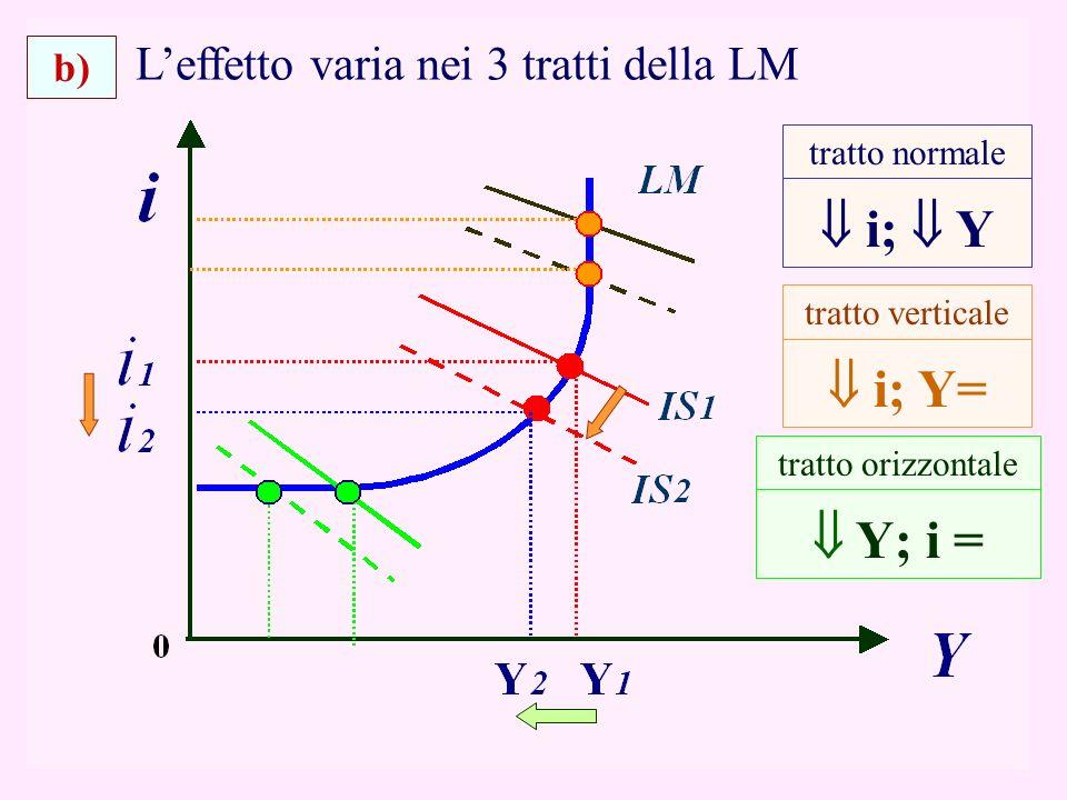 21 Leffetto varia nei 3 tratti della LM i; Y= tratto verticale tratto orizzontale Y; i = b) tratto normale i; Y