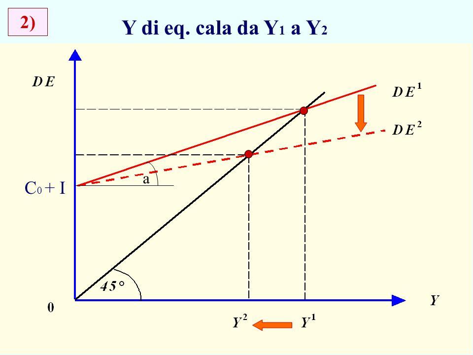 7 Y di eq. cala da Y 1 a Y 2 2) a C 0 + I