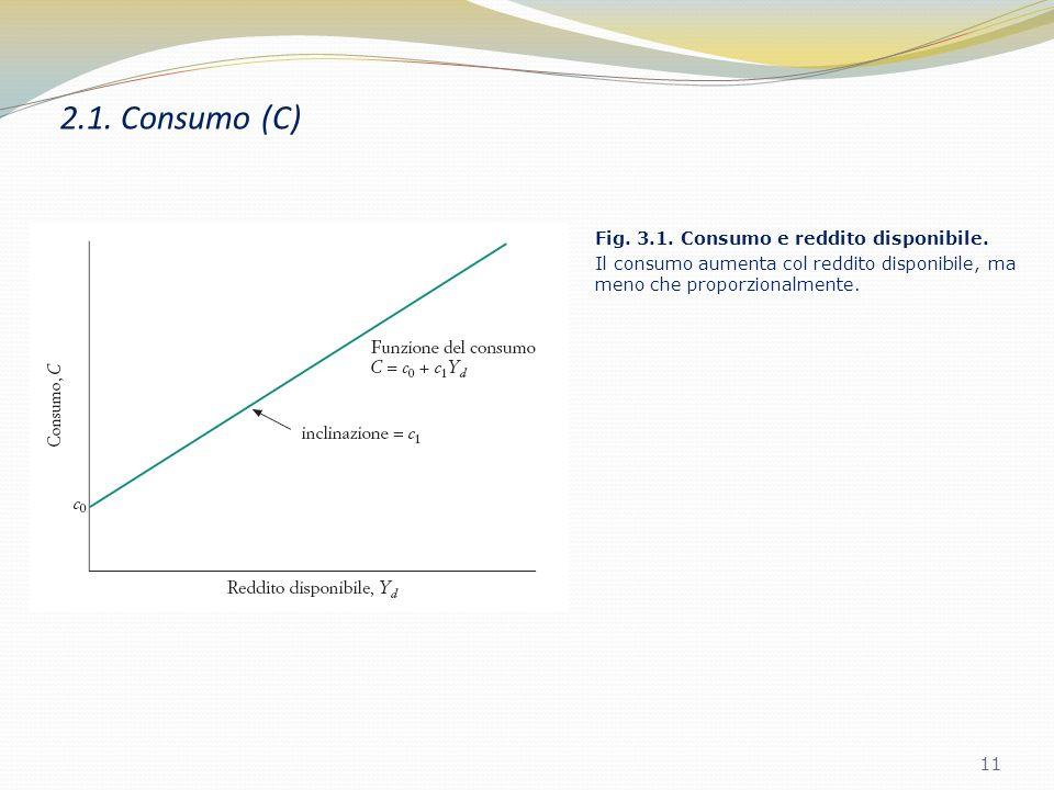 2.1. Consumo (C) Il reddito disponibile è definito come: dove Y è il reddito aggregato e T rappresenta le tasse al netto dei trasferimenti. 10