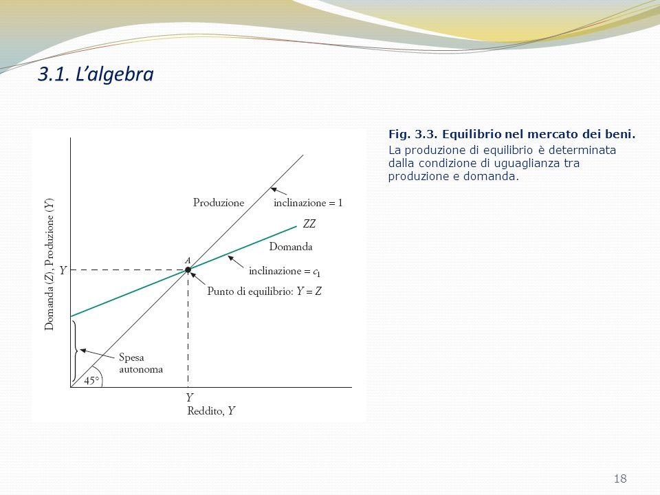 3.1. Lalgebra Lequazione di equilibrio può essere riscritta come: Riordinando i termini: spesa autonoma moltiplicatore 17