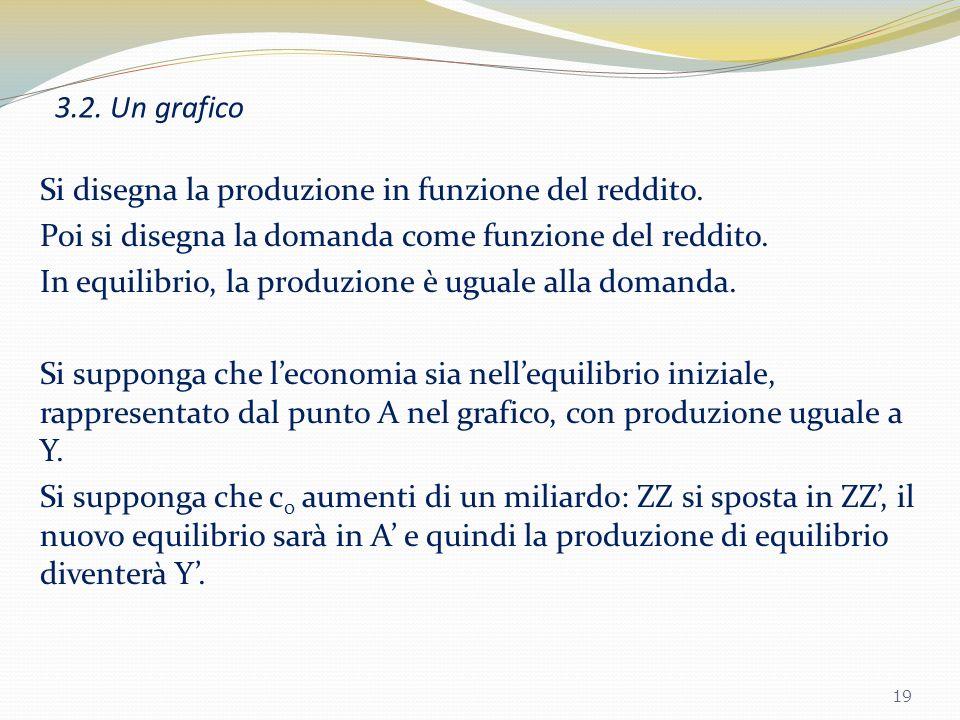 3.1. Lalgebra 18 Fig. 3.3. Equilibrio nel mercato dei beni. La produzione di equilibrio è determinata dalla condizione di uguaglianza tra produzione e
