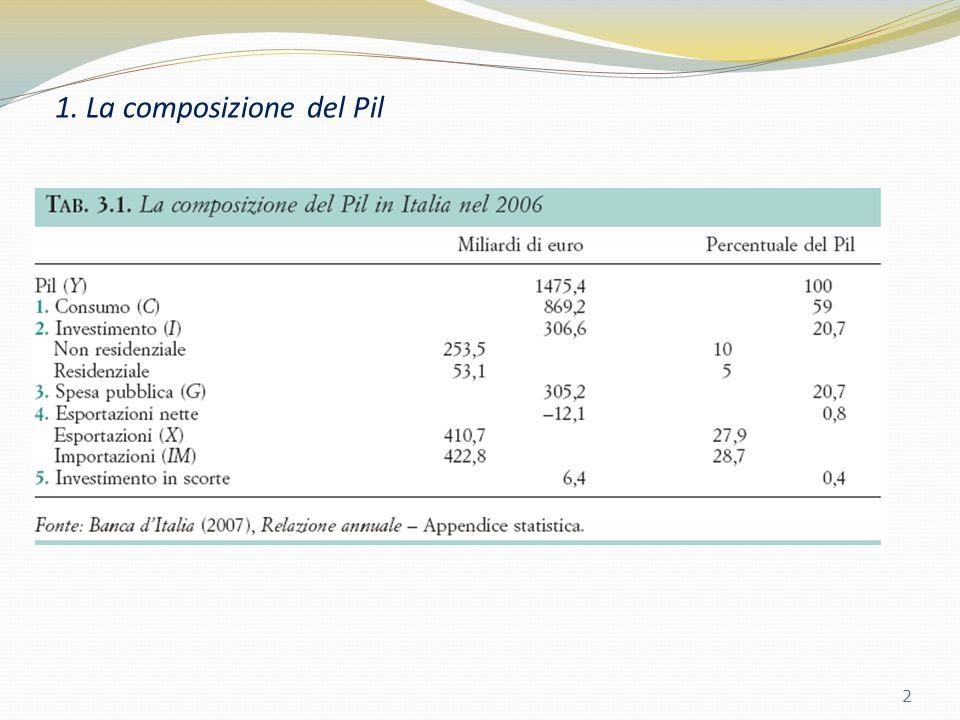 1. La composizione del Pil 2