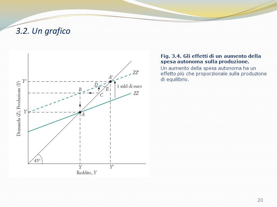 3.2. Un grafico 19 Si disegna la produzione in funzione del reddito. Poi si disegna la domanda come funzione del reddito. In equilibrio, la produzione