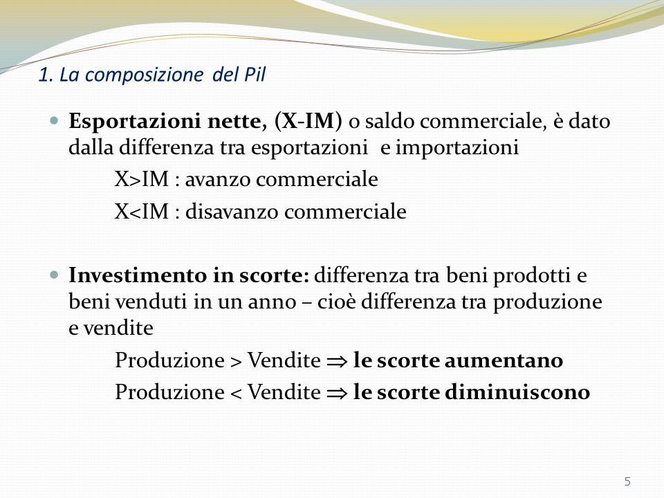 1. La composizione del Pil Importazioni (IM): acquisti di beni e servizi dallestero effettuati dai residenti (consumatori, imprese, governo); Esportaz