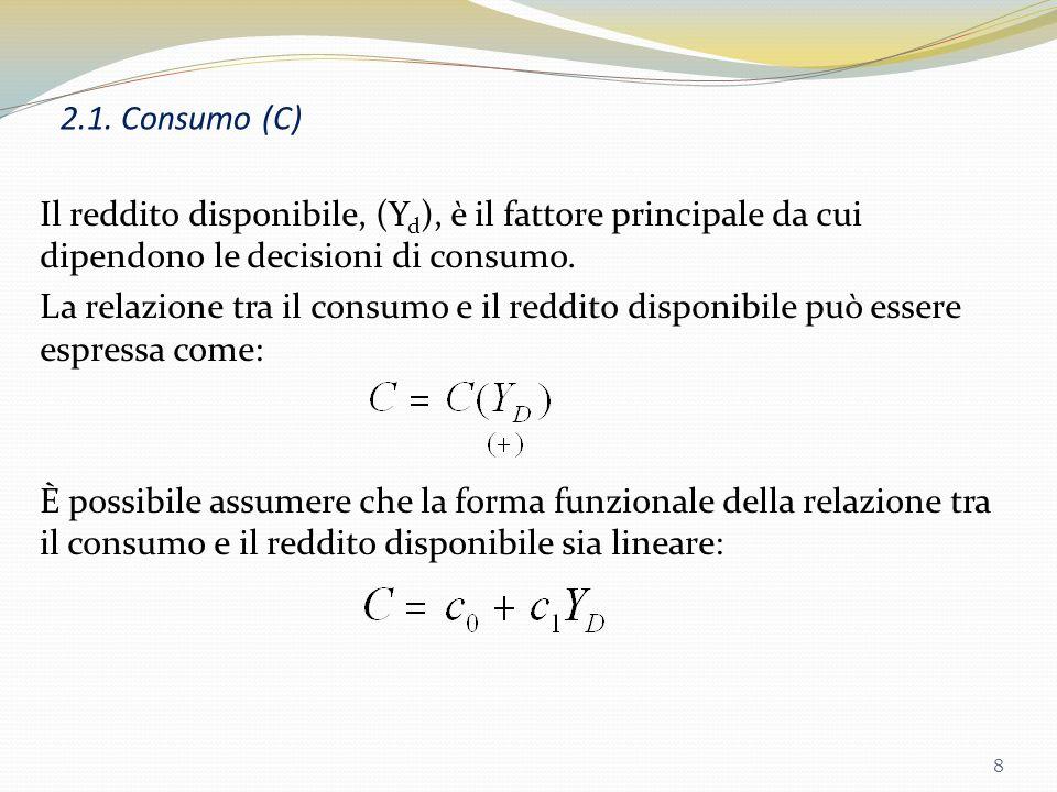 3.1.Lalgebra 18 Fig. 3.3. Equilibrio nel mercato dei beni.