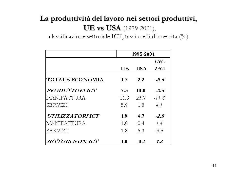 11 La produttività del lavoro nei settori produttivi, UE vs USA La produttività del lavoro nei settori produttivi, UE vs USA (1979-2001), classificazi