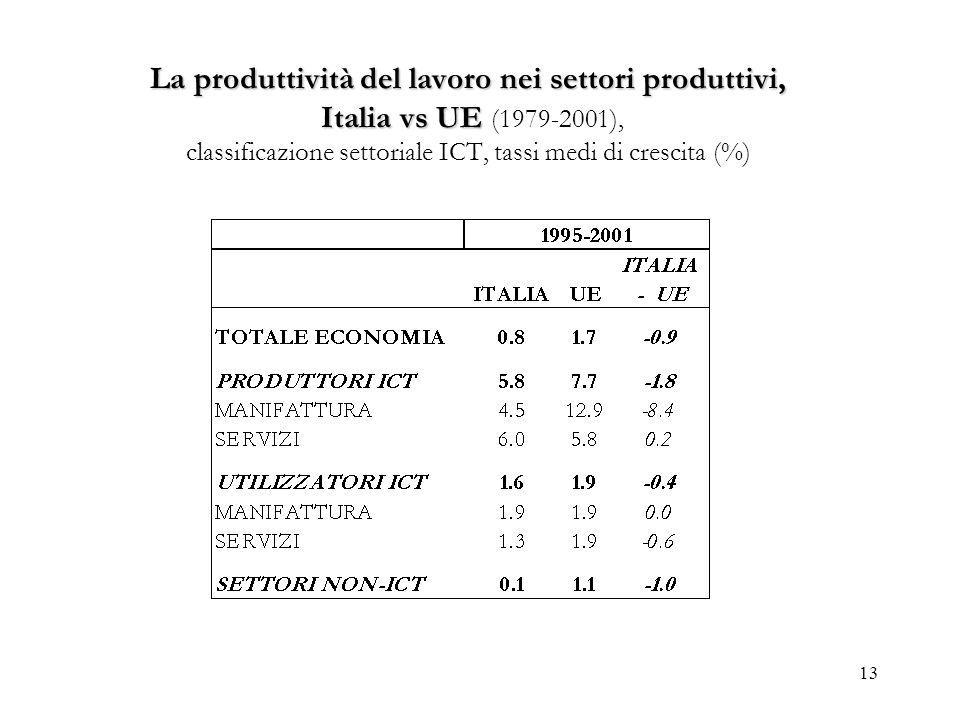 13 La produttività del lavoro nei settori produttivi, Italia vs UE La produttività del lavoro nei settori produttivi, Italia vs UE (1979-2001), classi