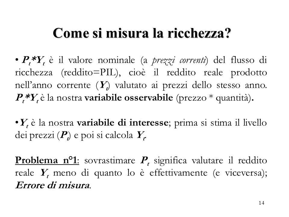 14 P t *Y t è il valore nominale (a prezzi correnti) del flusso di ricchezza (reddito=PIL), cioè il reddito reale prodotto nellanno corrente (Y t ) va
