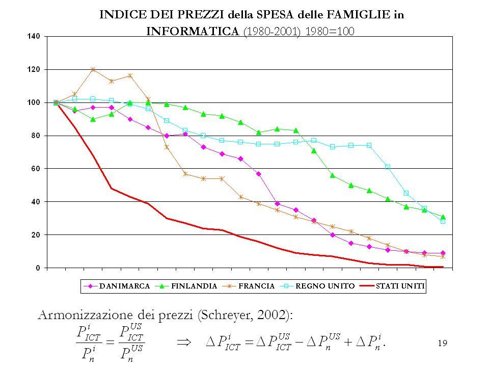 19 Armonizzazione dei prezzi (Schreyer, 2002):