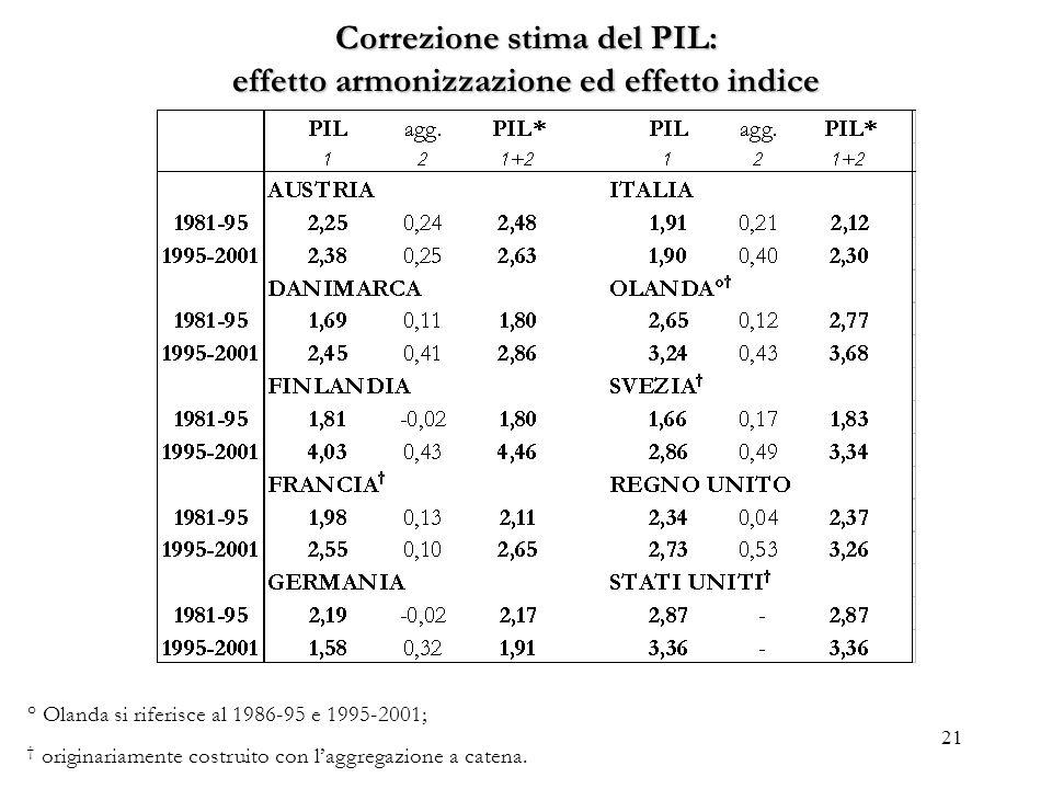 21 Correzione stima del PIL: effetto armonizzazione ed effetto indice ° Olanda si riferisce al 1986-95 e 1995-2001; originariamente costruito con lagg