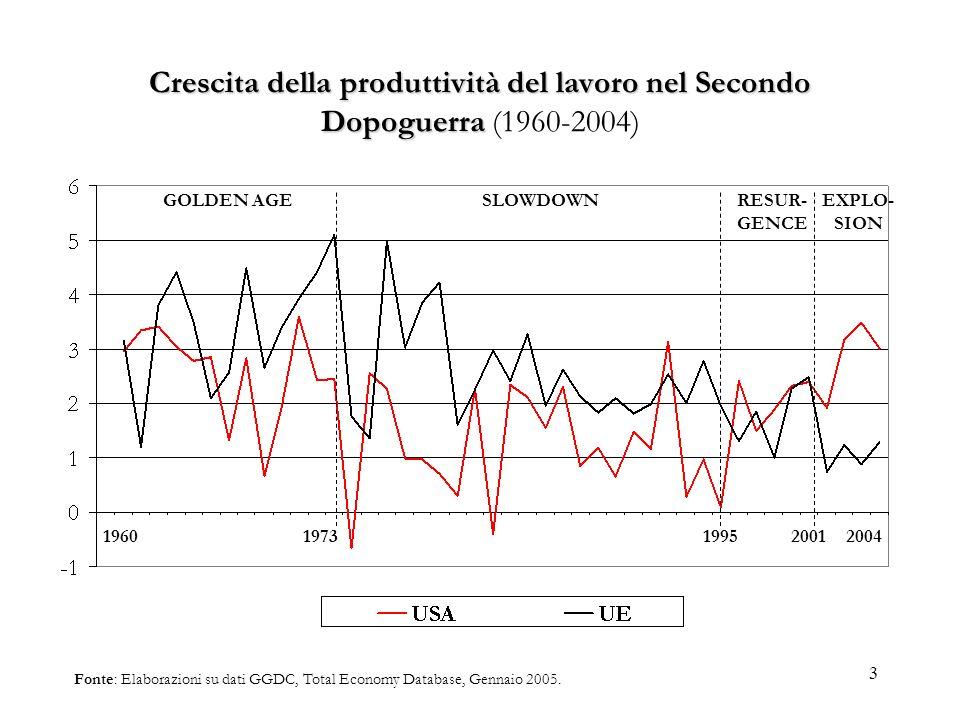 3 Crescita della produttività del lavoro nel Secondo Dopoguerra Crescita della produttività del lavoro nel Secondo Dopoguerra (1960-2004) Fonte: Elabo