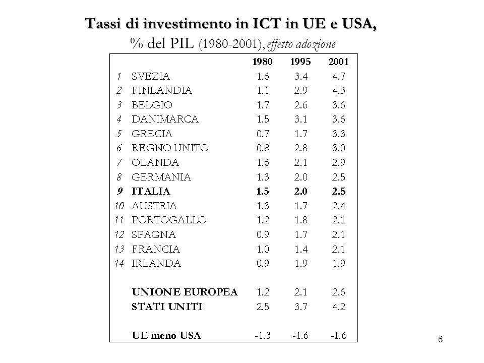 6 Tassi di investimento in ICT in UE e USA, Tassi di investimento in ICT in UE e USA, % del PIL (1980-2001), effetto adozione