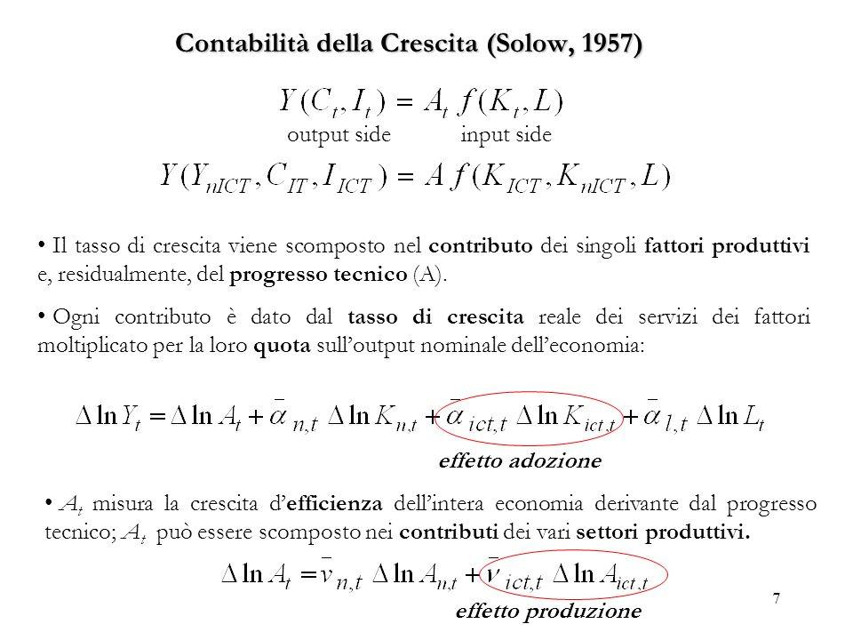7 Contabilità della Crescita (Solow, 1957) output side input side Il tasso di crescita viene scomposto nel contributo dei singoli fattori produttivi e