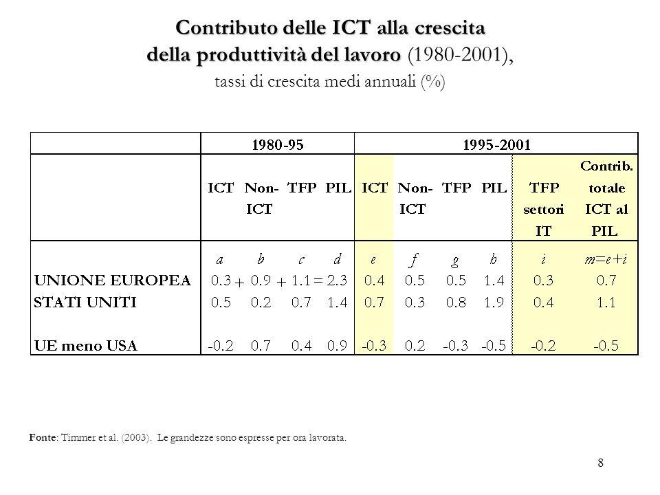 8 Contributo delle ICT alla crescita della produttività del lavoro Contributo delle ICT alla crescita della produttività del lavoro (1980-2001), tassi