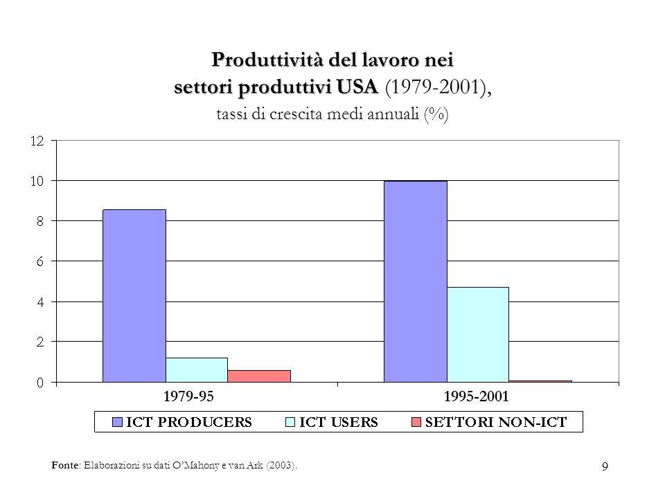 9 Produttività del lavoro nei settoriproduttiviUSA Produttività del lavoro nei settori produttivi USA (1979-2001), tassi di crescita medi annuali (%)