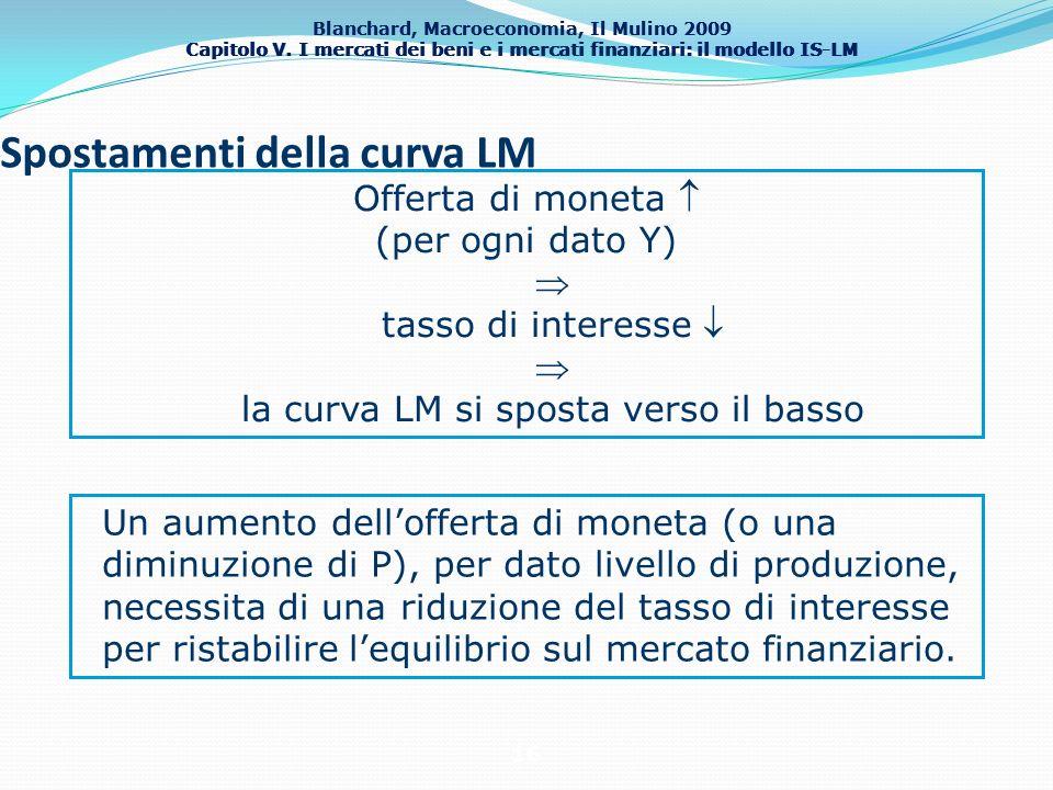 Blanchard, Macroeconomia, Il Mulino 2009 Capitolo V. I mercati dei beni e i mercati finanziari: il modello IS-LM 16 Spostamenti della curva LM Offerta