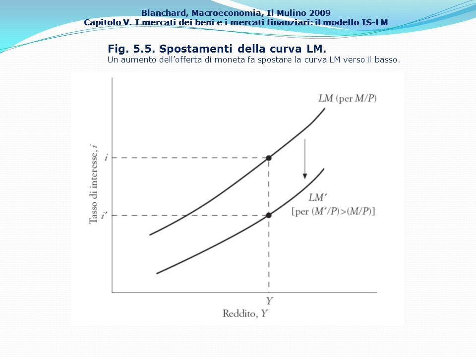 Blanchard, Macroeconomia, Il Mulino 2009 Capitolo V. I mercati dei beni e i mercati finanziari: il modello IS-LM Fig. 5.5. Spostamenti della curva LM.