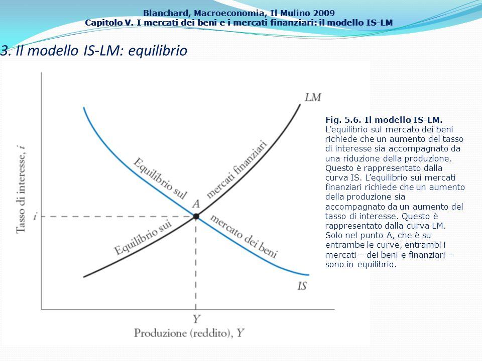 Blanchard, Macroeconomia, Il Mulino 2009 Capitolo V. I mercati dei beni e i mercati finanziari: il modello IS-LM 20 3. Il modello IS-LM: equilibrio Fi