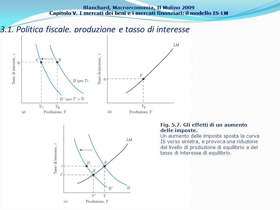 Blanchard, Macroeconomia, Il Mulino 2009 Capitolo V. I mercati dei beni e i mercati finanziari: il modello IS-LM 23 3.1. Politica fiscale, produzione