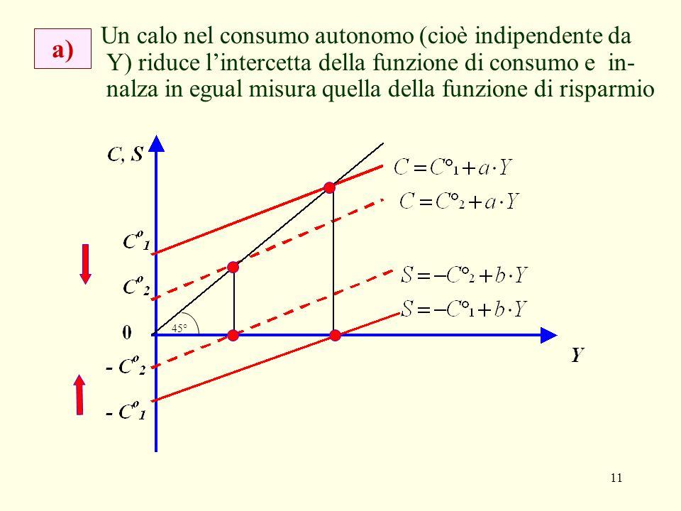 11 a) Un calo nel consumo autonomo (cioè indipendente da Y) riduce lintercetta della funzione di consumo e in- nalza in egual misura quella della funzione di risparmio 45°