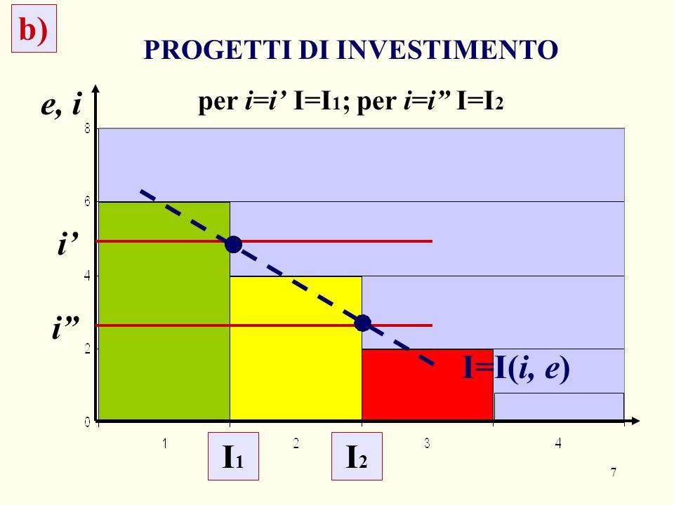 7 b) e, i PROGETTI DI INVESTIMENTO per i=i I=I 1 ; per i=i I=I 2 i i I=I(i, e) I1I1 I2I2
