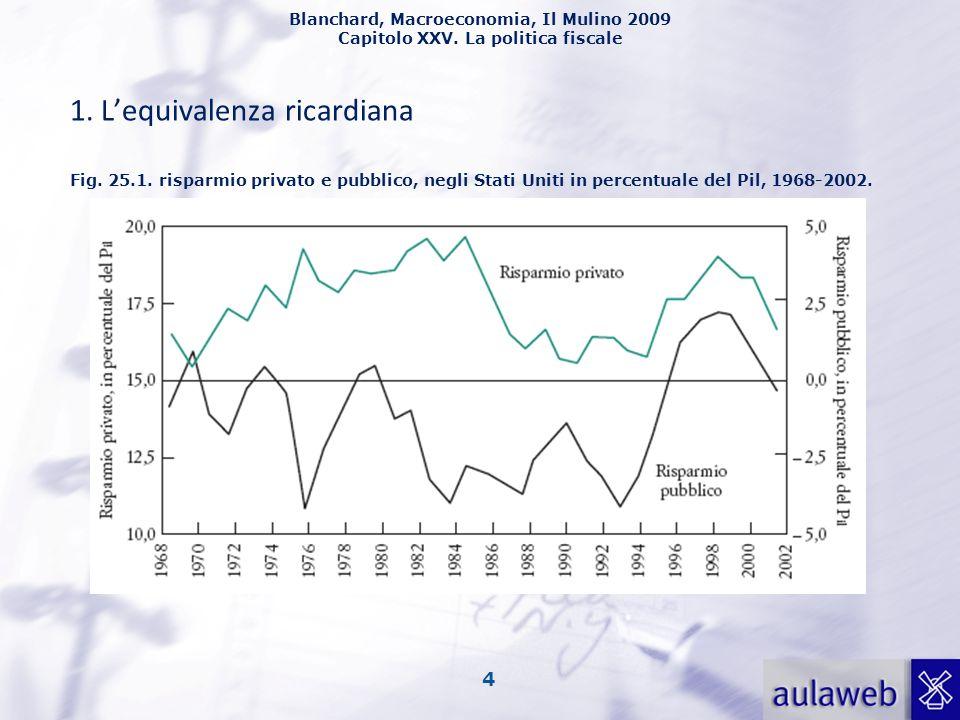 Blanchard, Macroeconomia, Il Mulino 2009 Capitolo XXV. La politica fiscale 4 1. Lequivalenza ricardiana Fig. 25.1. risparmio privato e pubblico, negli